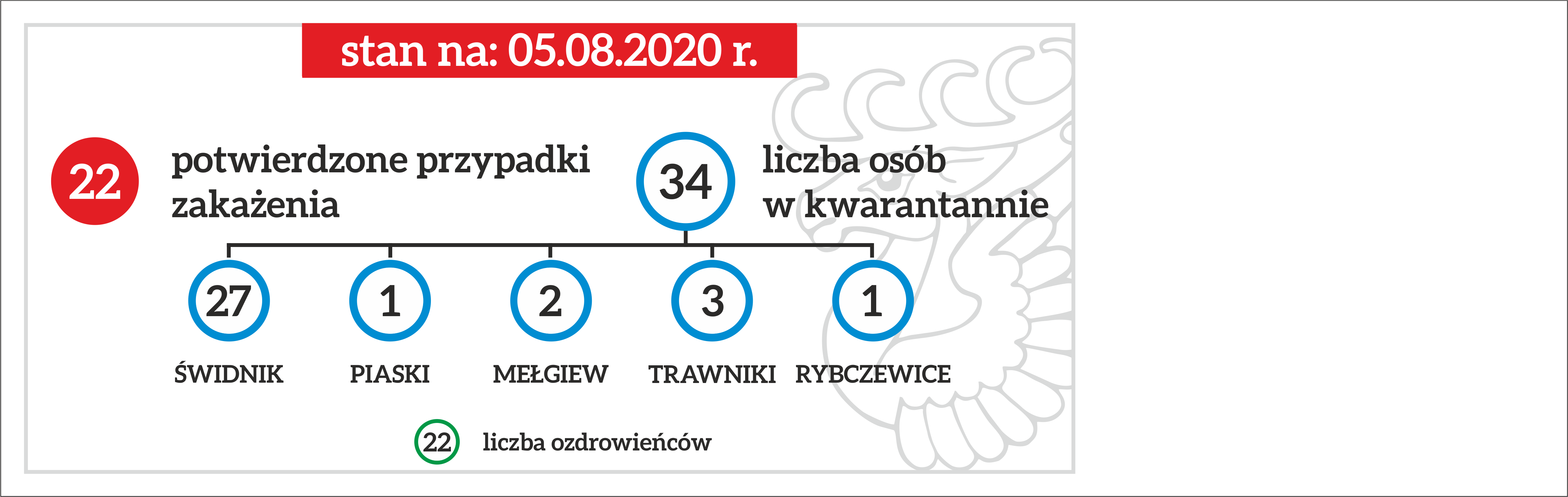 Koronawirus: statystyki